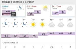 Полюсът на студа Оймякон - температурата в момента